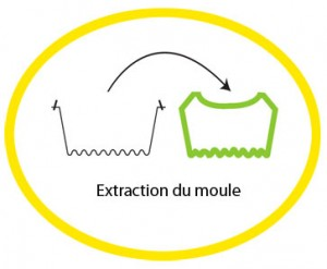rotomoulage-procido-extraction-moule